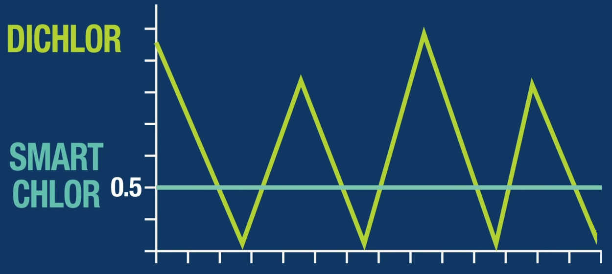 This line graph shows the difference between Dichlor and Smart Chlor